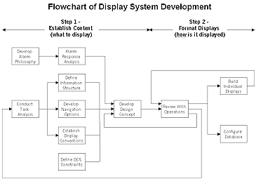 Display System Development / Design Flowchart